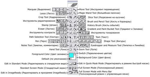 Панель Интсрументов в Фотошопе
